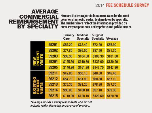 2014 Fee Schedule Survey - Specialty