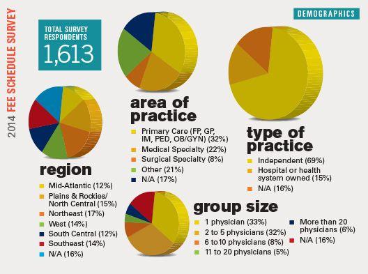 2014 Fee Schedule Survey - Demographics
