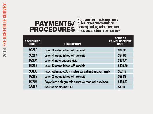 2014 Fee Schedule Survey - Procedures