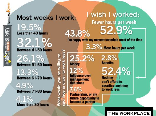 2014 Great American Physician Survey - The Workplace