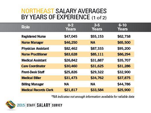 2015 Staff Salary Survey Regional Data: Northeast
