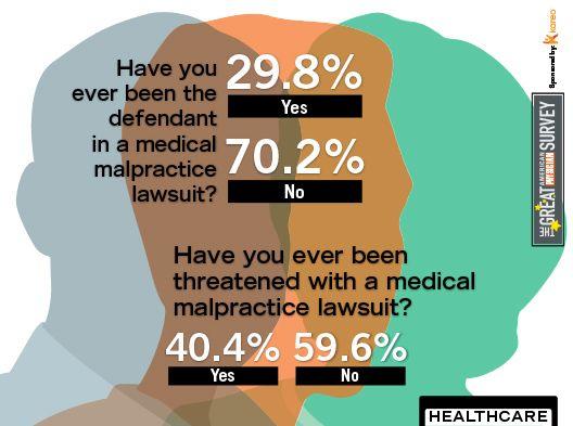 2014 Great American Physician Survey - Malpractice