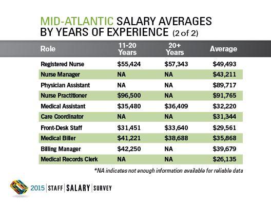 2015 Staff Salary Survey Regional Data: Mid-Atlantic