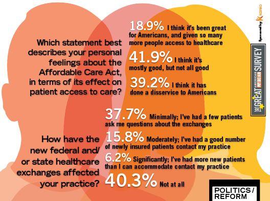 2014 Great American Physician Survey - Politics/Reform