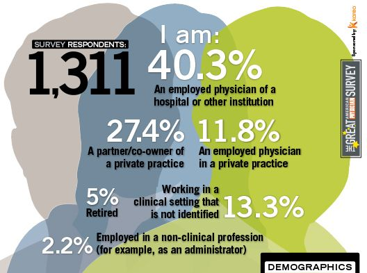 2014 Great American Physician Survey - Demographics