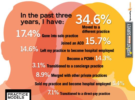 2014 Great American Physician Survey - Practice Models