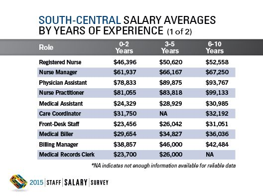2015 Staff Salary Survey Regional Data: South-Central
