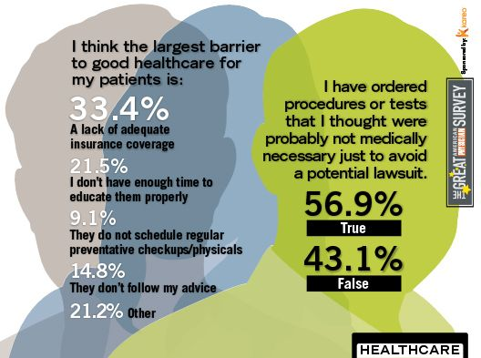 2014 Great American Physician Survey - Healthcare