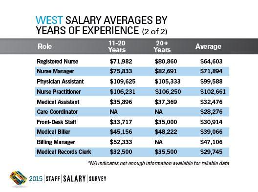 2015 Staff Salary Survey Regional Data: West