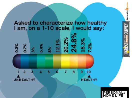 2014 Great American Physician Survey - Personal/Home Life