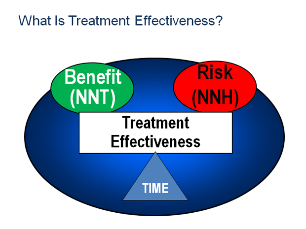 What Is Treatment Effectiveness?