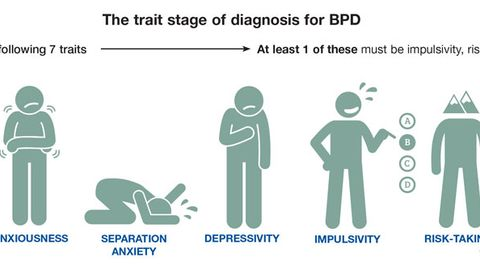 Update on Diagnostic Issues for Borderline Personality Disorder