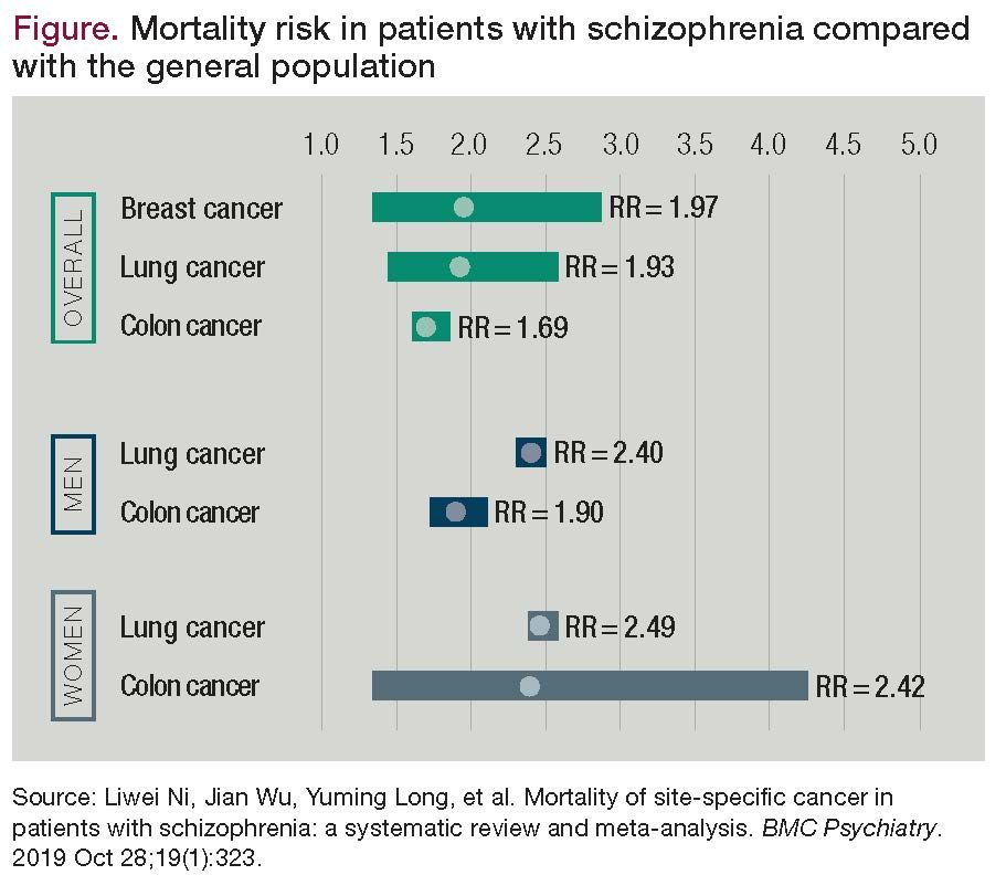 Special Issues In Schizophrenia And Cancer Psychiatric Times