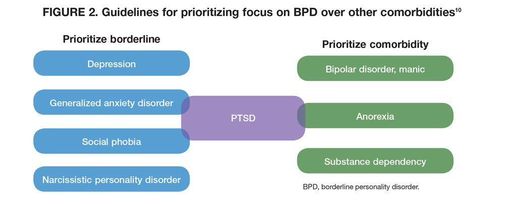 Borderline Personality Disorder Treatment Resistance Reconsidered