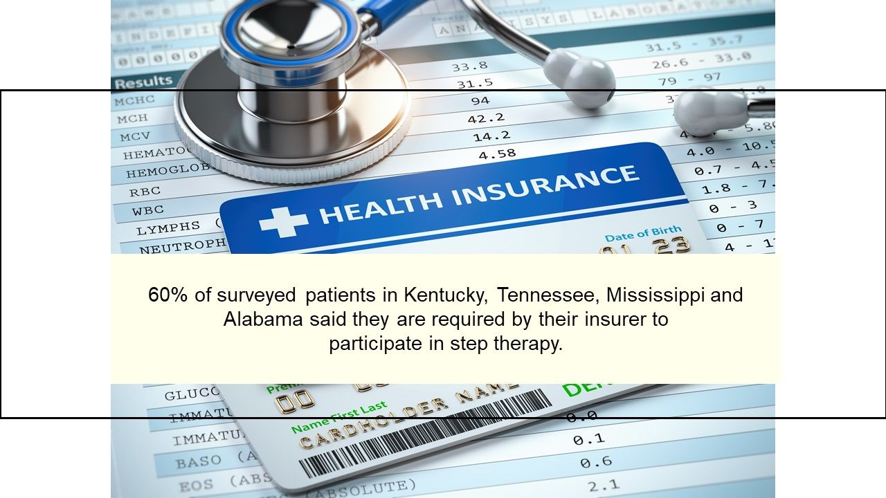 60% of surveyed patients in Kentucky, Tennessee, Mississippi and Alabama said t