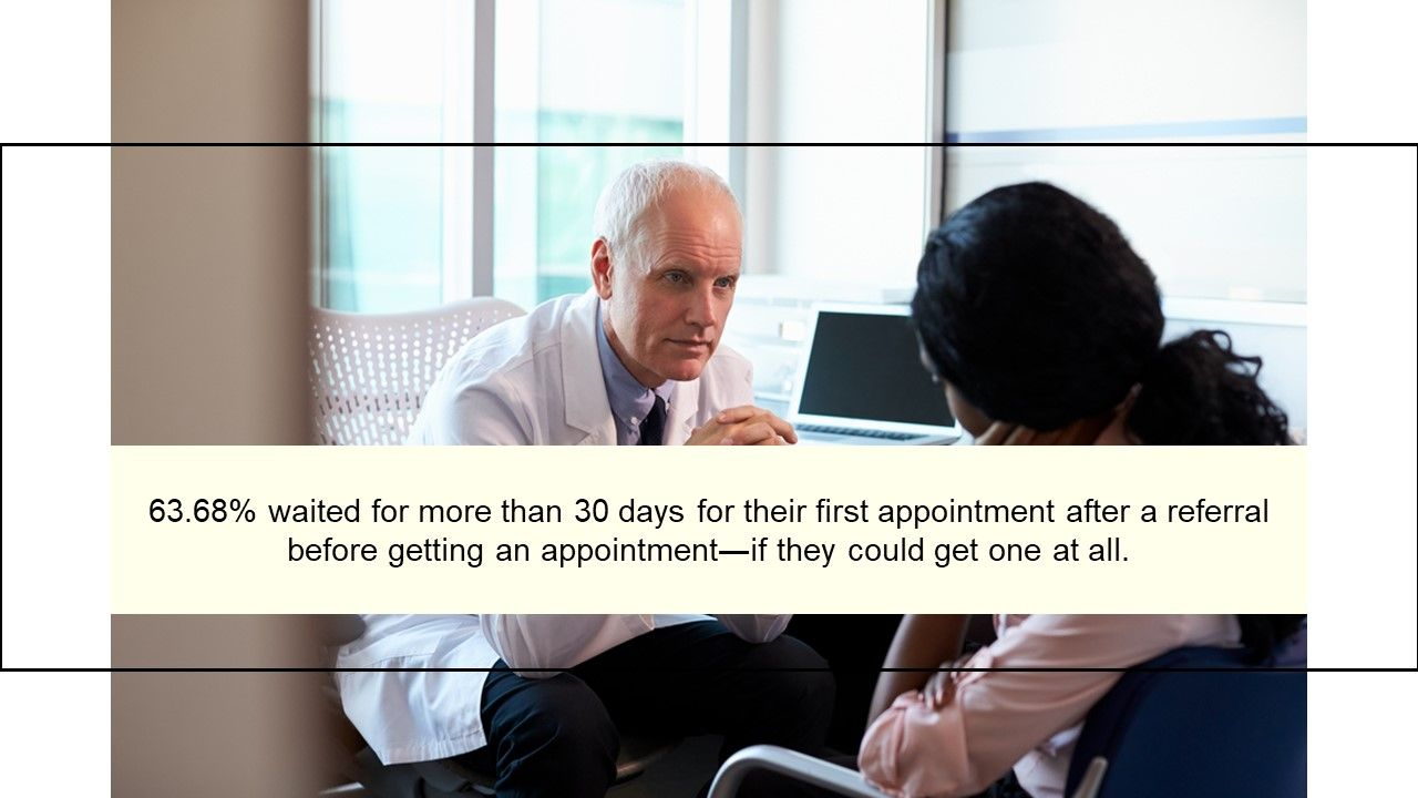 63.68% waited for more than 30 days for their first appointment after a referra