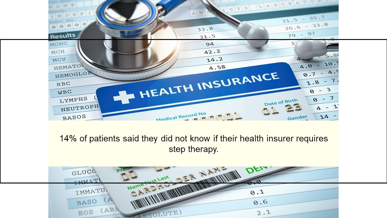 14% of patients said they did not know if their health insurer requires step th
