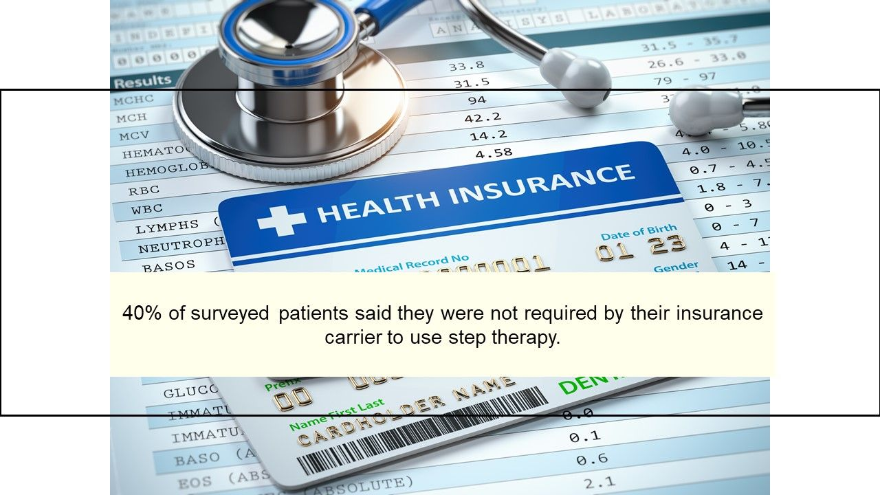 40% of surveyed patients said they were not required by their insurance carrier