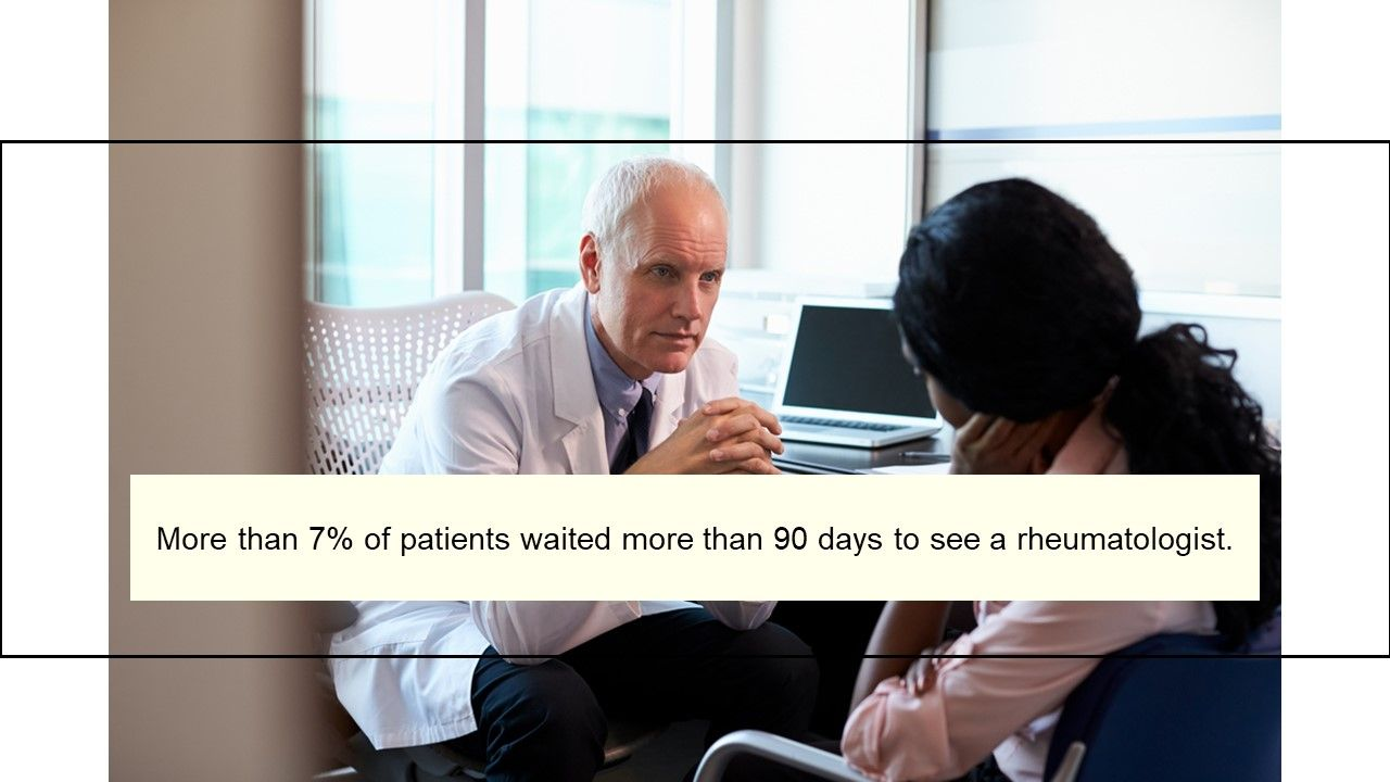More than 7% of patients waited more than 90 days to see a rheumatologist.