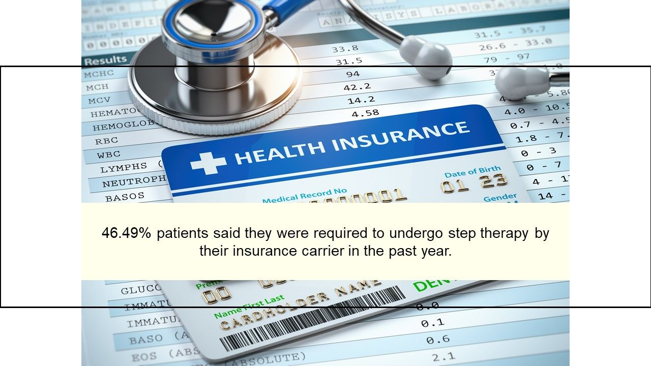 46.49% patients said they were required to undergo step therapy by their insura