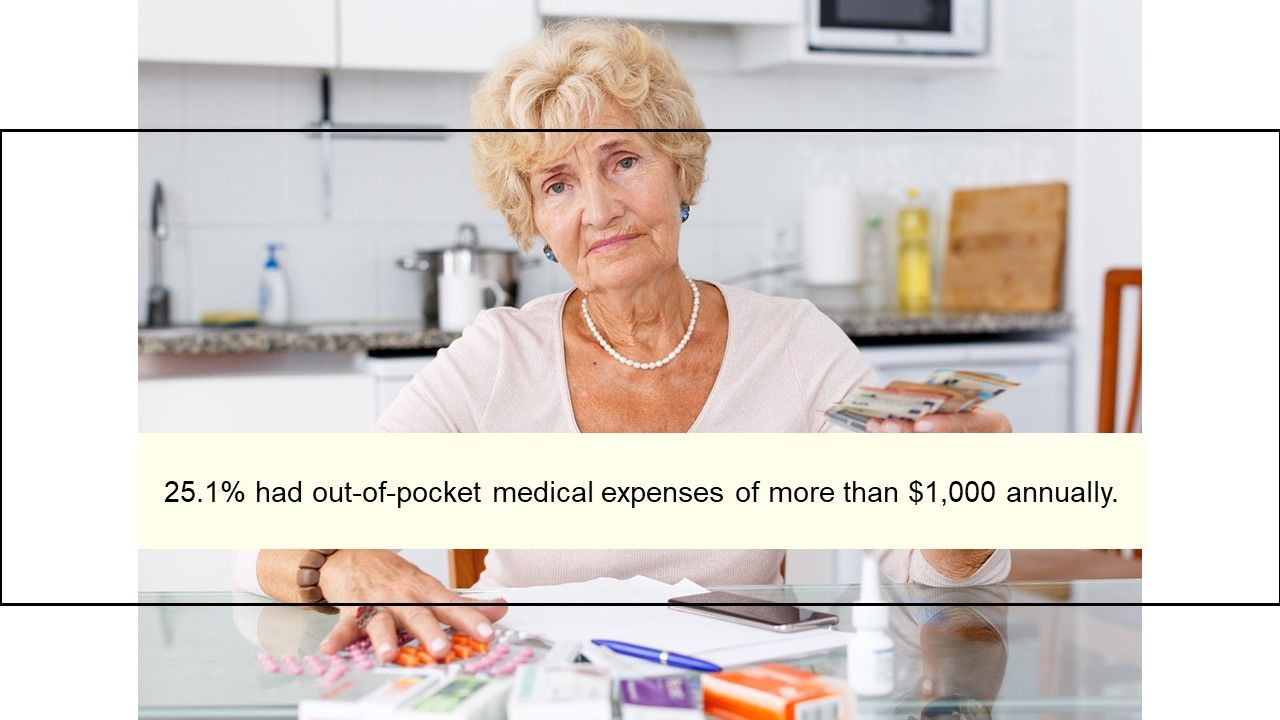 25.1% had out-of-pocket medical expenses of more than $1,000 annually.