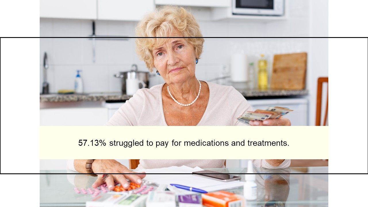 57.13% struggled to pay for medications and treatments.