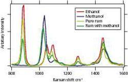Long-Wavelength Dispersive 1064 nm Raman: Counterfeit or Genuine Material Identification – Rum, Shampoo, et al.