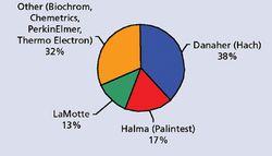 Market Profile: Absorbance Colorimeters