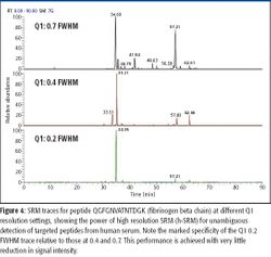 Targeted Quantitative Protein Analysis in Human Serum Using High-Resolution Multiple Selected Reaction Monitoring Assays