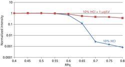 Optimized ICP-MS Analysis of Elemental Impurities in Semiconductor-Grade Hydrochloric Acid