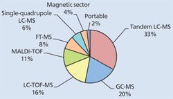 Bright Outlook for Continued Spectroscopy Market Growth