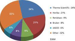Market Profile: Raman Spectroscopy in the Pharmaceutical Industry