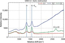Carbon Black At-Line Characterization Using Portable Raman Spectroscopy