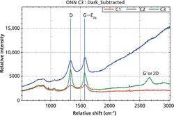 Carbon Black At-Line Characterization Using Portable Raman Spectroscopy