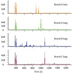 Detection and Characterization of Extractables in Food Packaging Materials by GC–MS