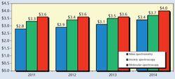 Spectroscopy Market Slows to a Crawl