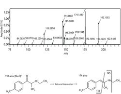 Analyzing Synthetic Cathinones Using Direct Sample Analysis Time-of-Flight Mass Spectrometry