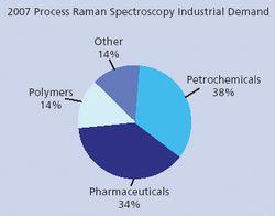 Market Profile: Process Raman Spectroscopy