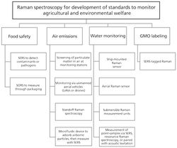 Agricultural and Environmental Management with Raman Spectroscopy