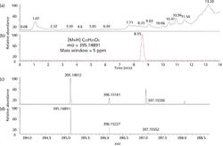 An Accurate Mass Database for the Analysis of Pesticides and Veterinary Drugs using Liquid Chromatography-High-Resolution Mass Spectrometry