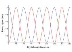 Raman Crystallography and the Effect of Raman Polarizability Tensor Element Values