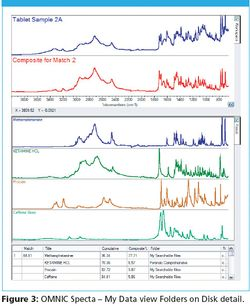 Infrared Analysis for the Busy Crime Laboratory — Getting the Most Out of Illicit Drug Analysis Using FT-IR and GC–MS