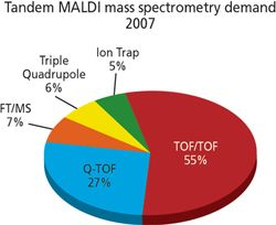 Market Profile: MALDI Tandem Mass Spectrometry