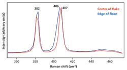 Resonance Raman and Photoluminescence Spectroscopy and Imaging of Few-Layer MoS2