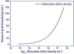 Identification of Graphite Mechanical Behavior and Dislocations by Micro-Raman Microscopy