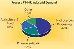 Market Profile: Process FT-NIR