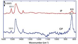 Applications of Infrared Multiple Angle Incidence Resolution Spectrometry