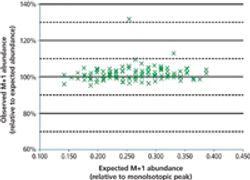 High-Resolution Time-of-Flight Mass Spectrometry for Rapid Petroleum Characterization