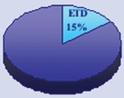 Market Profile: Electron Transfer Dissociation (ETD)