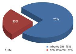 Market Profile: Used IR and NIR Spectroscopy Instrumentation
